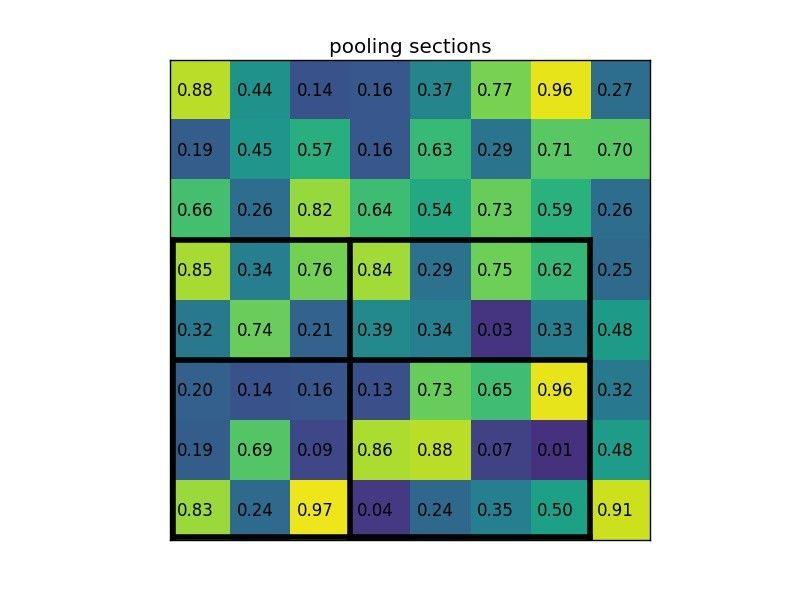 ROI Pooling5