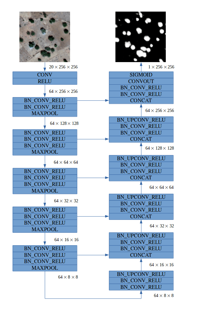 Convolutional neural network for image segmentation in satellite imagery.