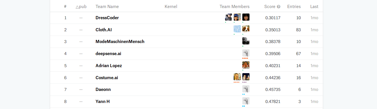 product recogntion: kaggle leaderboard