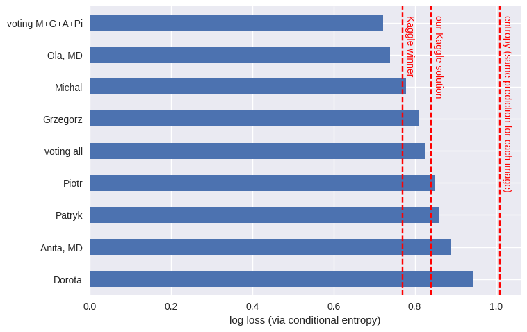 Human vs machine log loss for cervical cancer Kaggle competition (Human log loss for image classification)